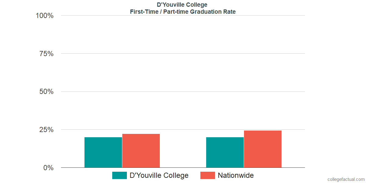 Graduation rates for first-time / part-time students at D'Youville College