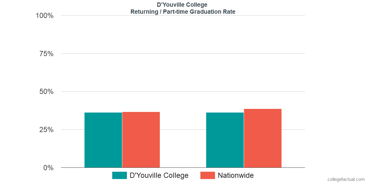 Graduation rates for returning / part-time students at D'Youville College