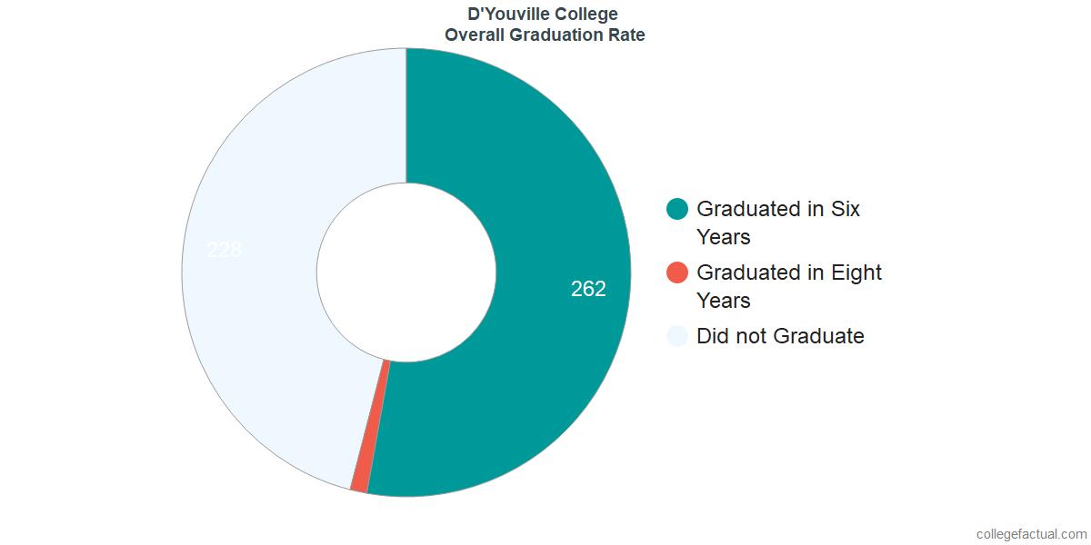 Undergraduate Graduation Rate at D'Youville College