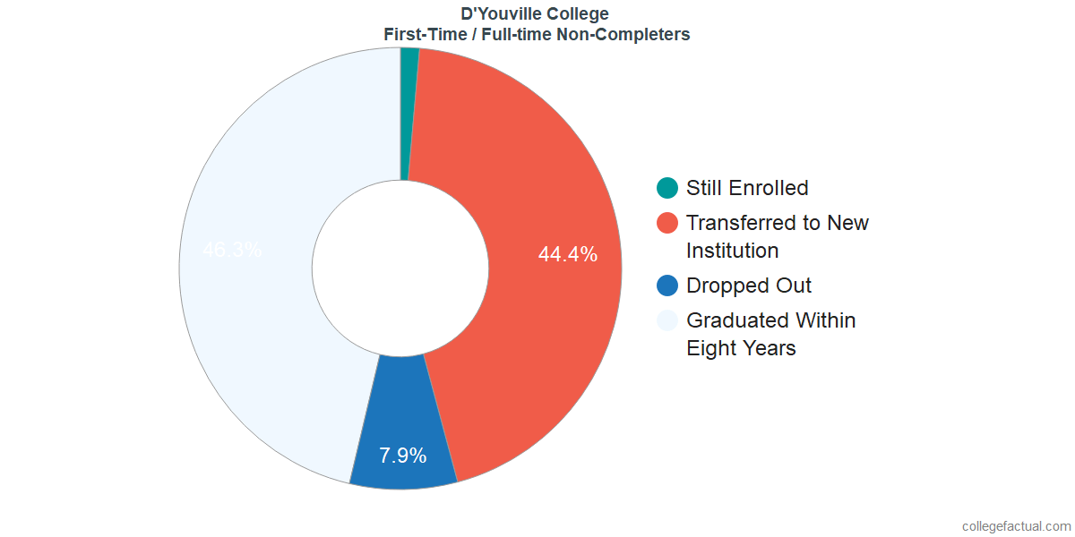 Non-completion rates for first-time / full-time students at D'Youville College