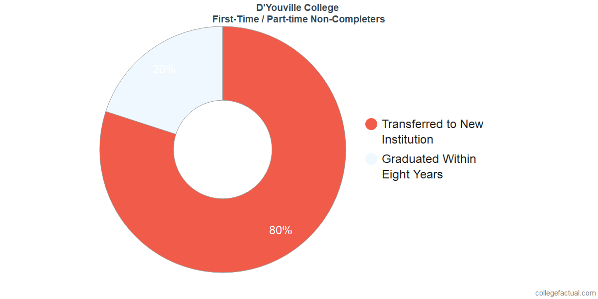 Non-completion rates for first-time / part-time students at D'Youville College