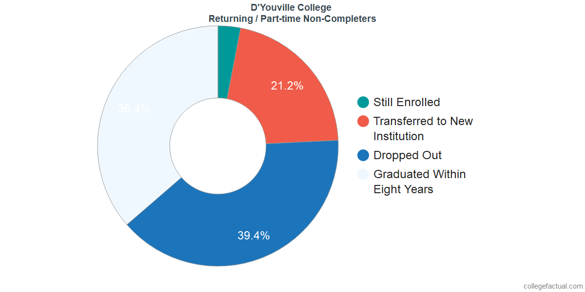 Non-completion rates for returning / part-time students at D'Youville College