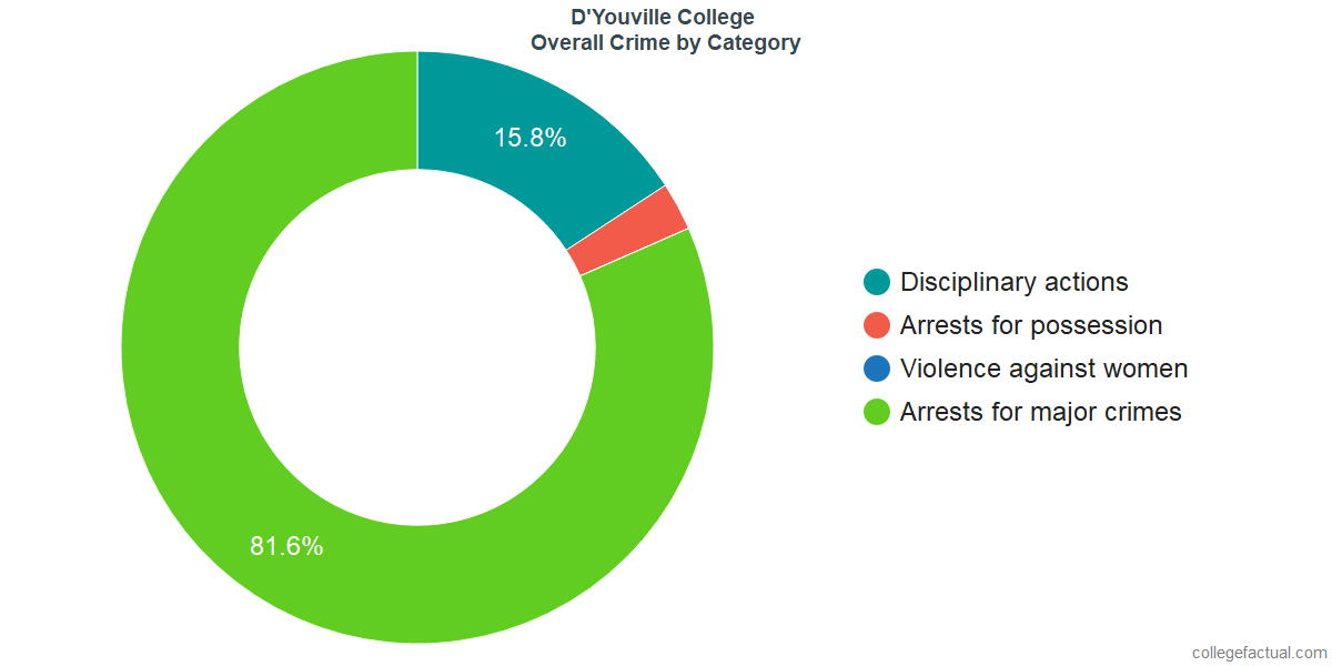 Overall Crime and Safety Incidents at D'Youville College by Category