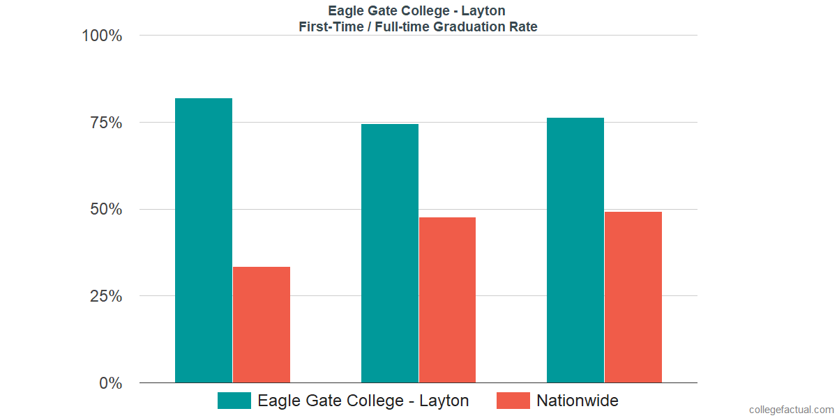 Graduation rates for first-time / full-time students at Eagle Gate College - Layton