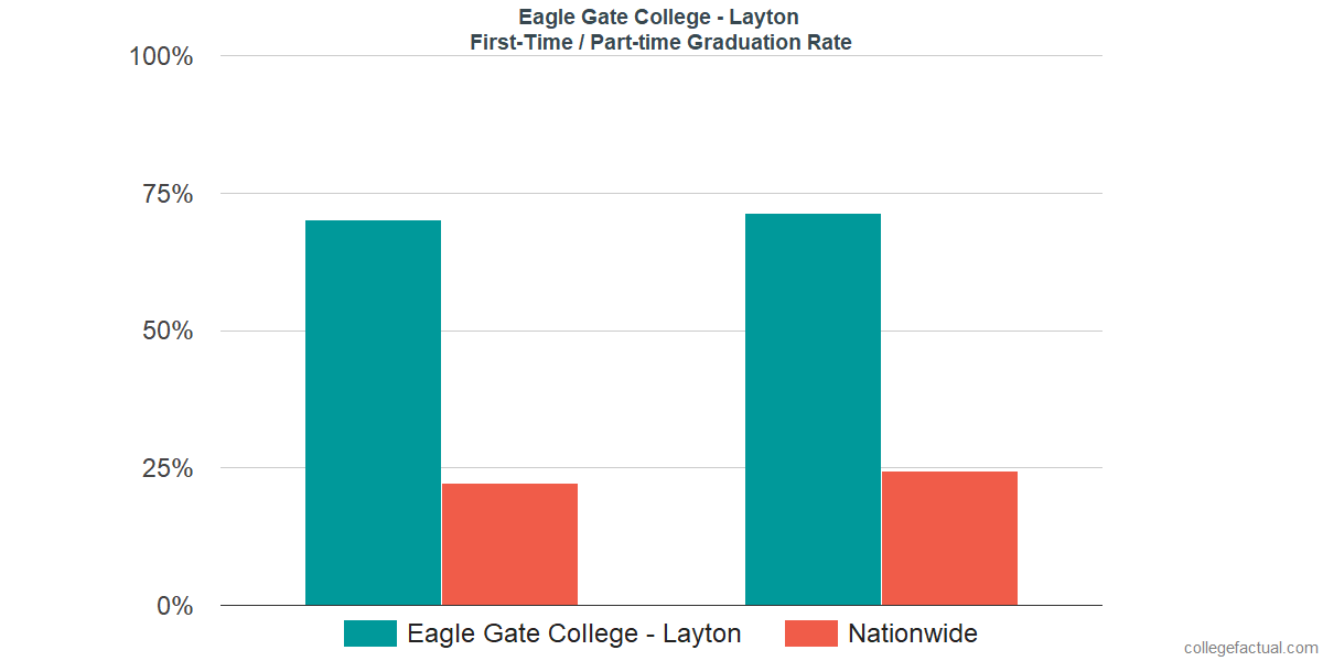 Graduation rates for first-time / part-time students at Eagle Gate College - Layton