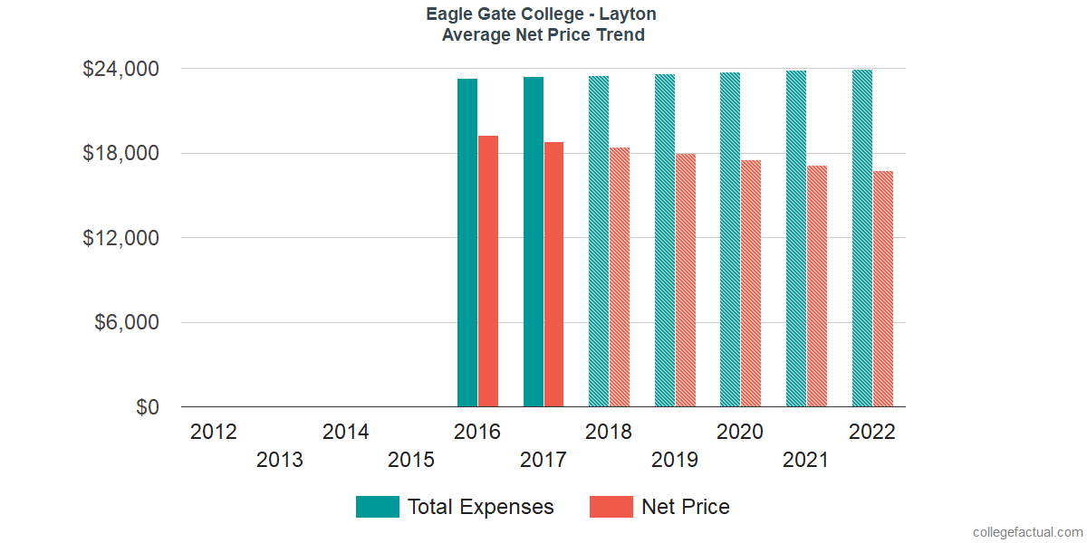 Average Net Price at Eagle Gate College - Layton