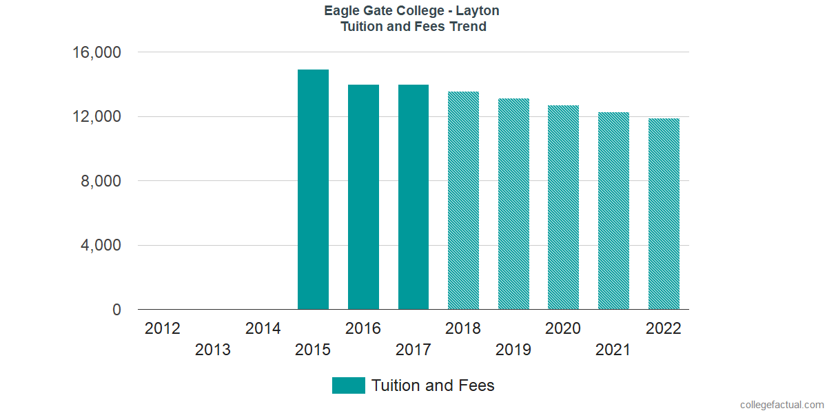 Tuition and Fees Trends at Eagle Gate College - Layton