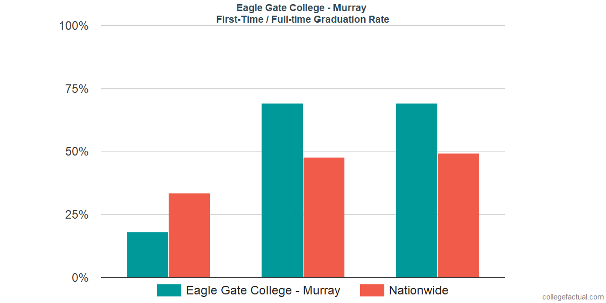 Graduation rates for first-time / full-time students at Eagle Gate College - Murray