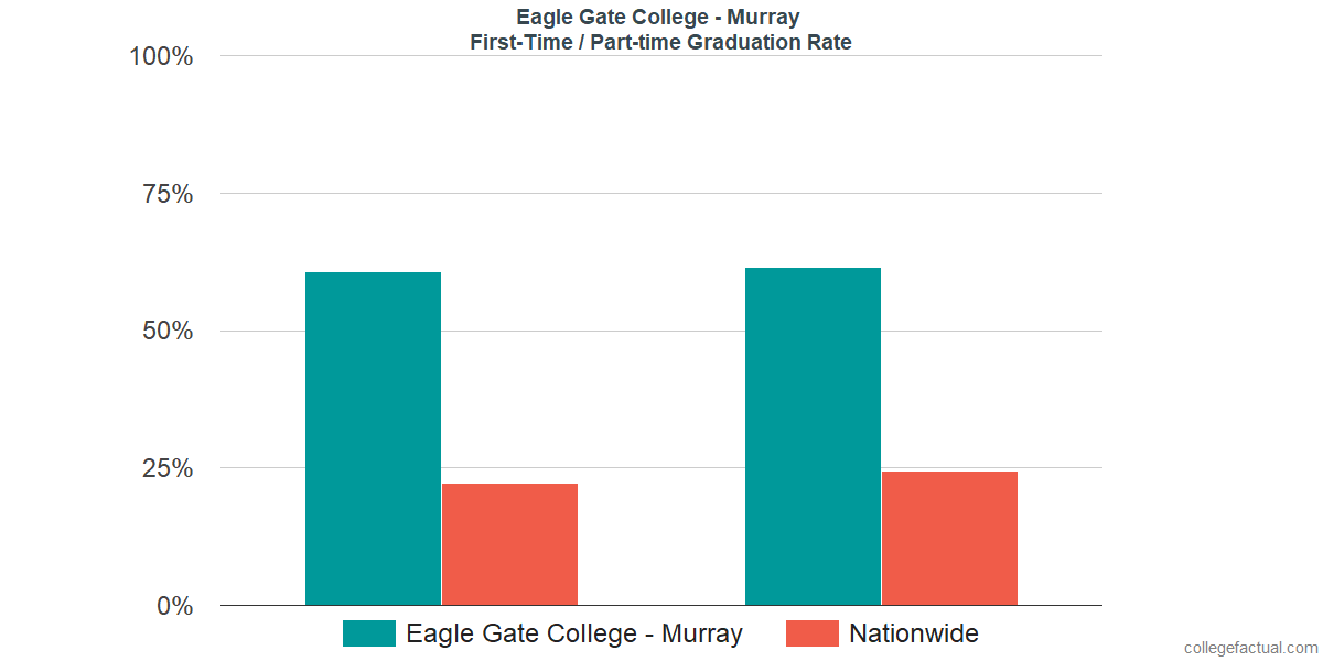 Graduation rates for first-time / part-time students at Eagle Gate College - Murray