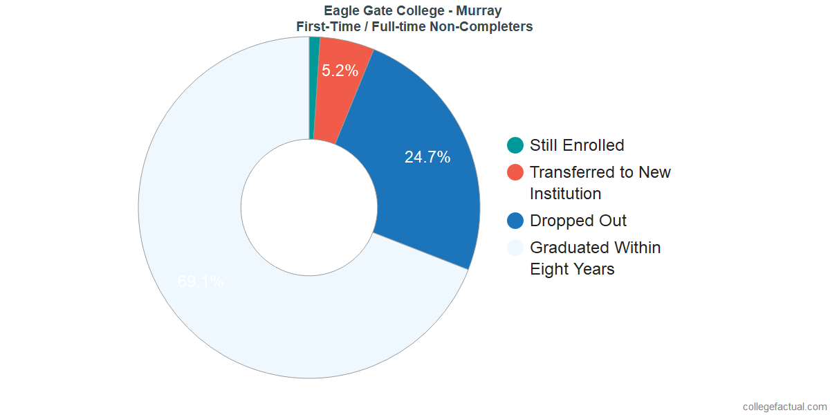 Non-completion rates for first-time / full-time students at Eagle Gate College - Murray
