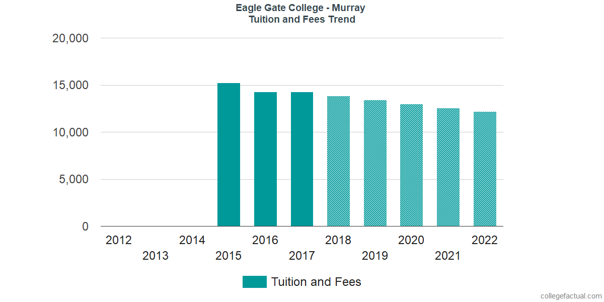 Tuition and Fees Trends at Eagle Gate College - Murray