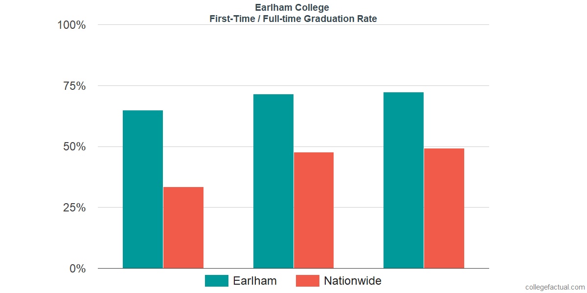 Graduation rates for first-time / full-time students at Earlham College