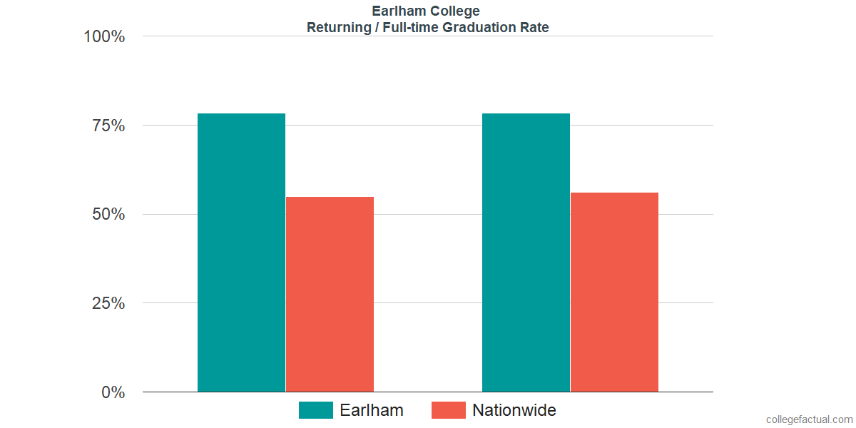 Graduation rates for returning / full-time students at Earlham College