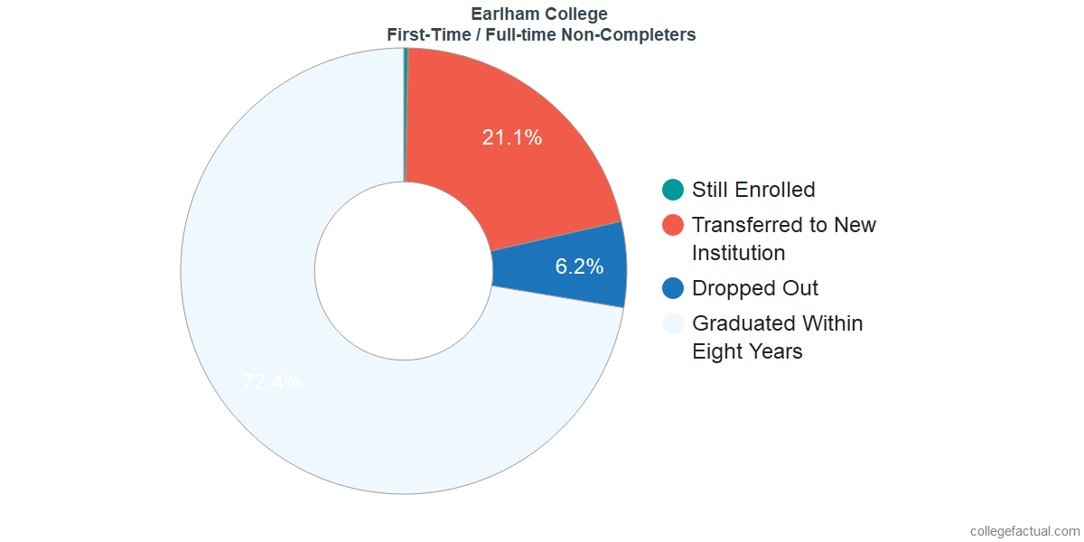 Non-completion rates for first-time / full-time students at Earlham College