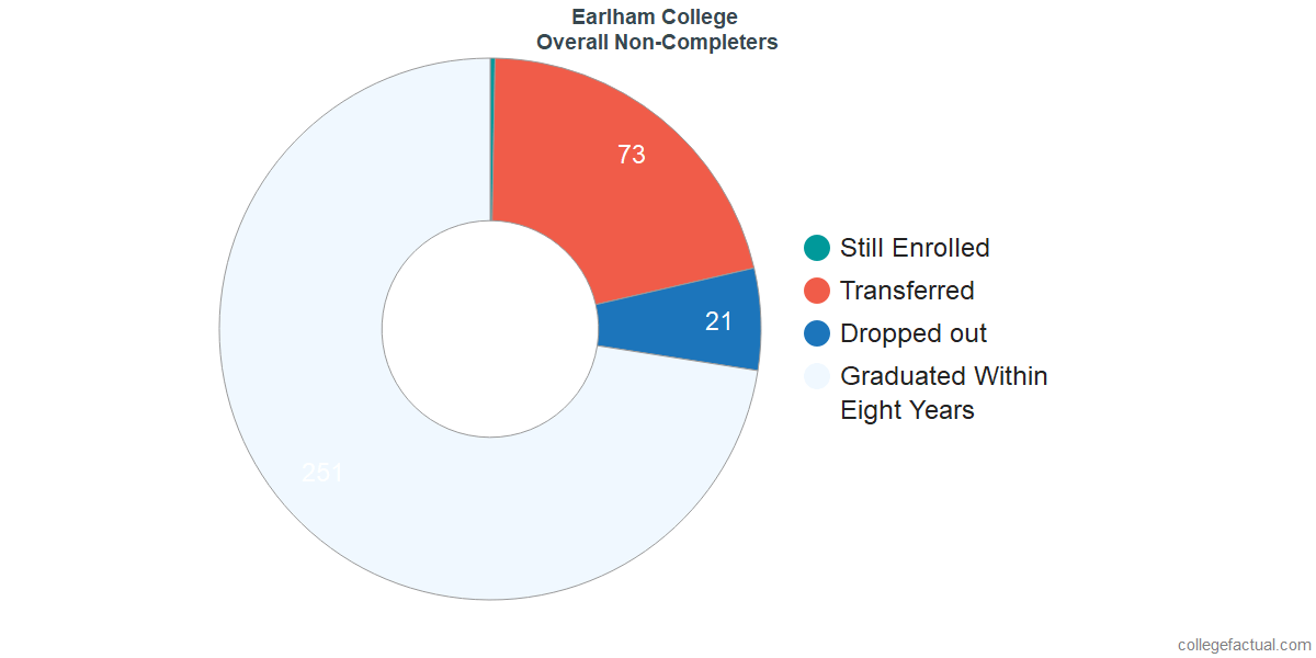 outcomes for students who failed to graduate from Earlham College