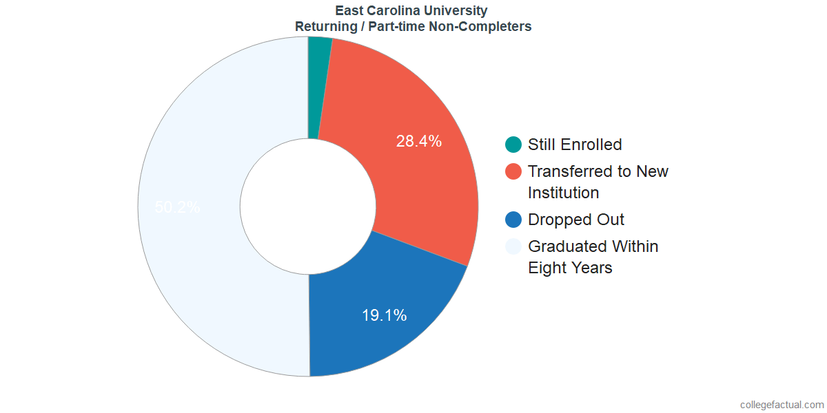 Non-completion rates for returning / part-time students at East Carolina University