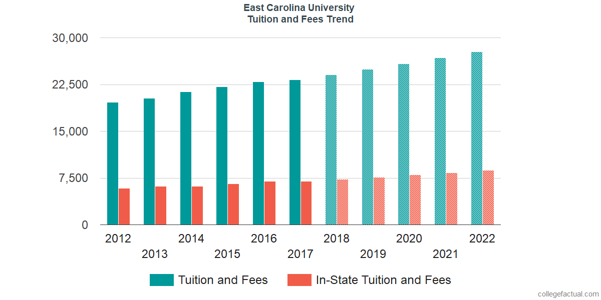 Tuition and Fees Trends at East Carolina University