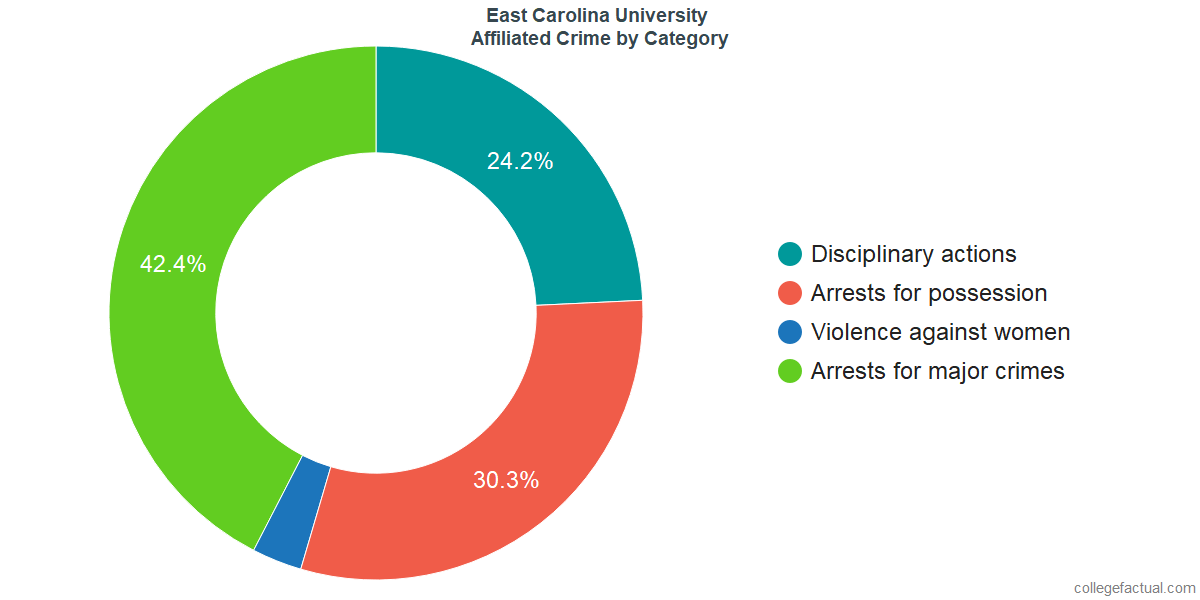 Off-Campus (affiliated) Crime and Safety Incidents at East Carolina University by Category