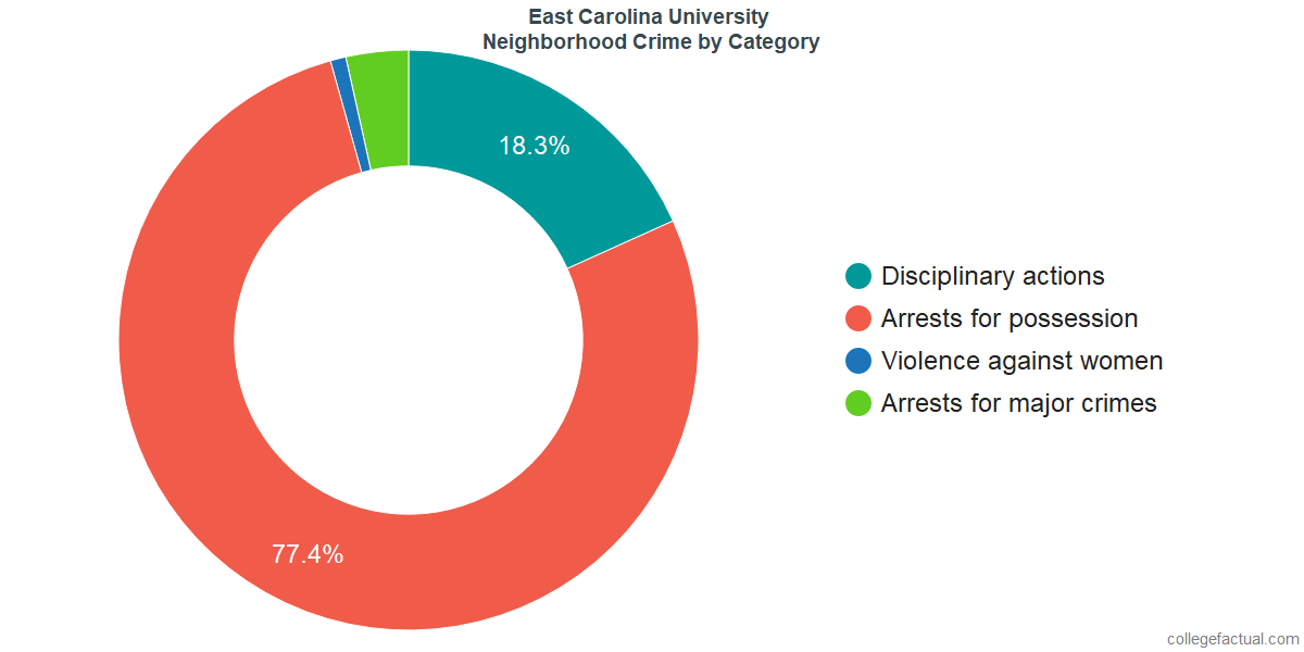 Greenville Neighborhood Crime and Safety Incidents at East Carolina University by Category