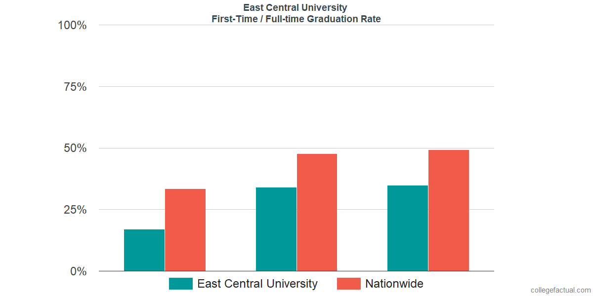 Graduation rates for first time / full-time students at East Central University