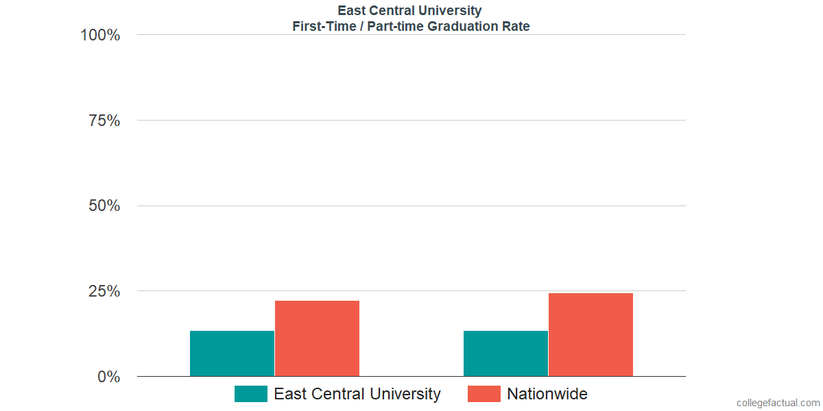 Graduation rates for first-time / part-time students at East Central University