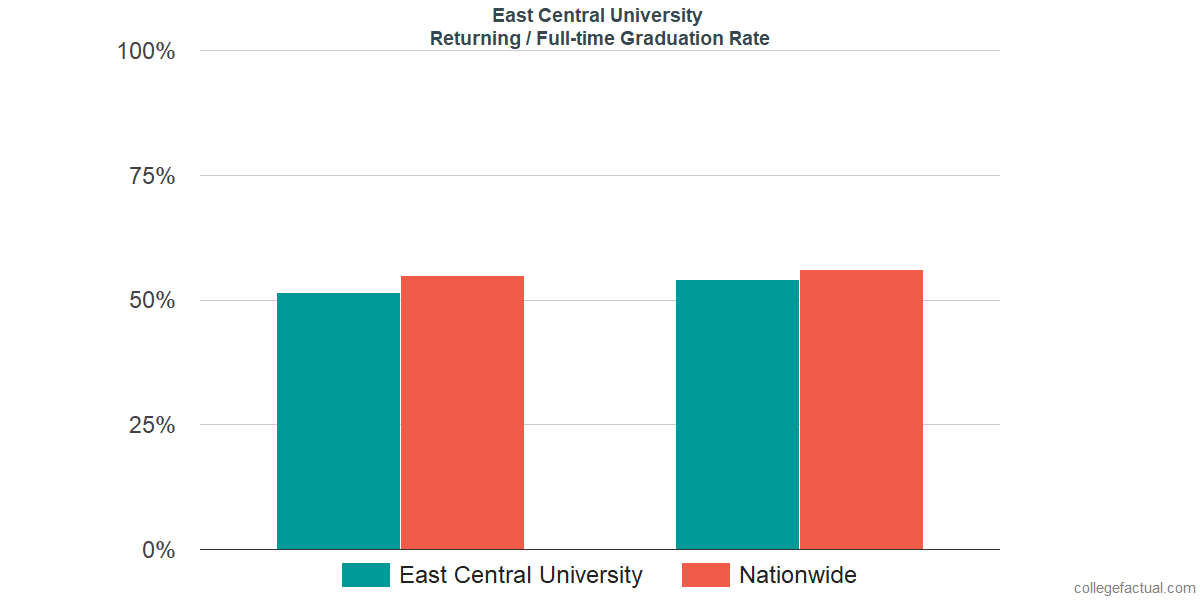 Graduation rates for returning / full-time students at East Central University