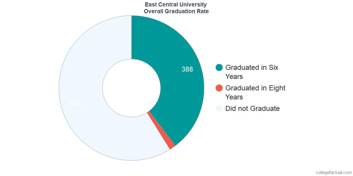 Undergraduate Graduation Rate at East Central University