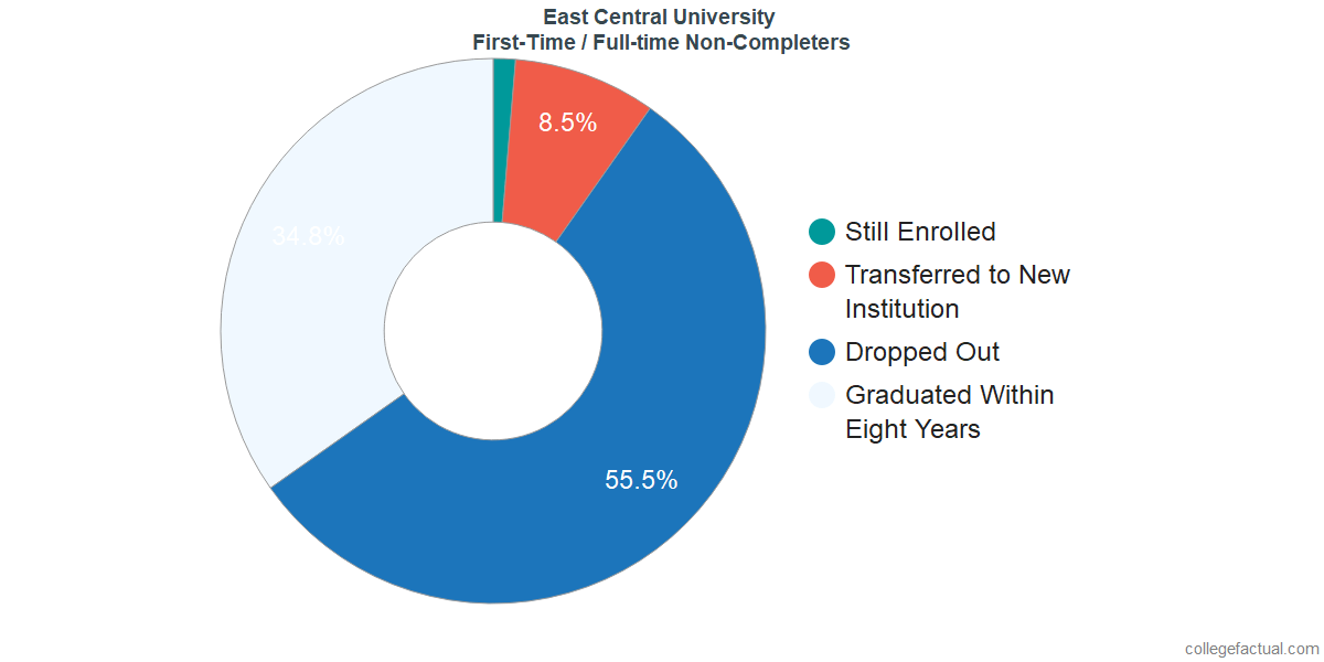 Non-completion rates for first time / full-time students at East Central University