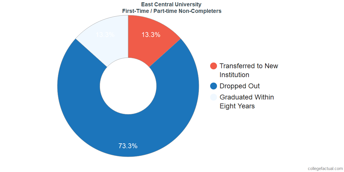 Non-completion rates for first time / part-time students at East Central University