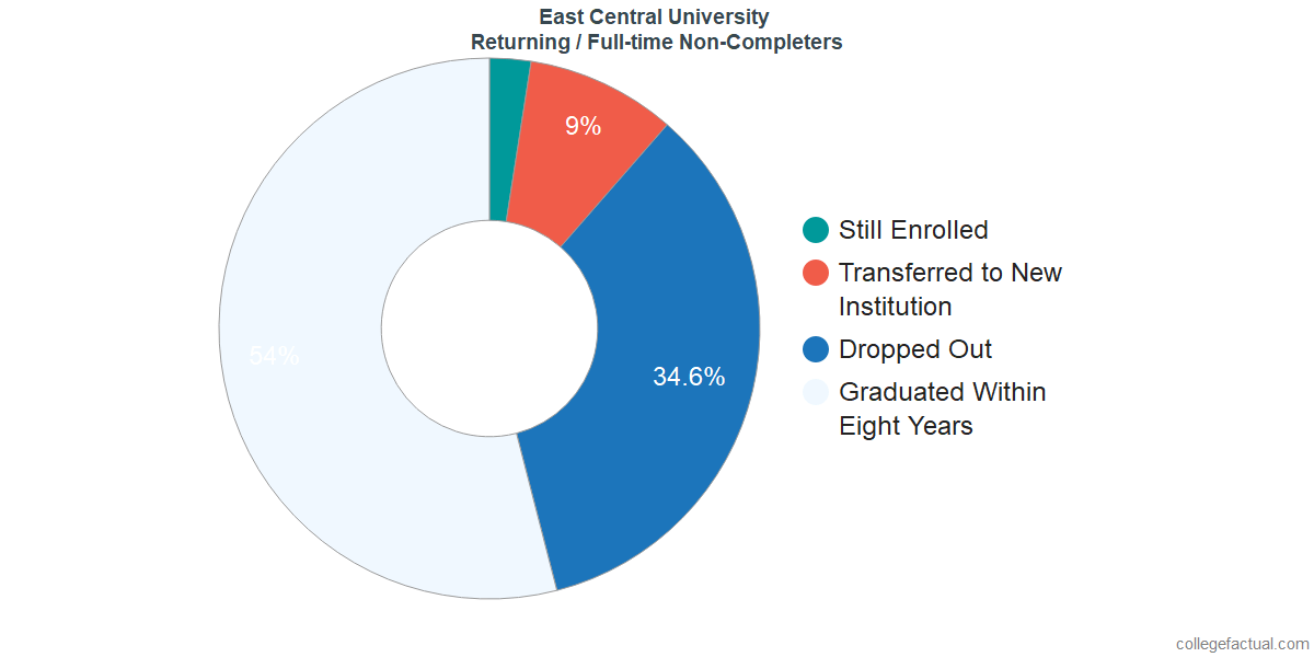 Non-completion rates for returning / full-time students at East Central University