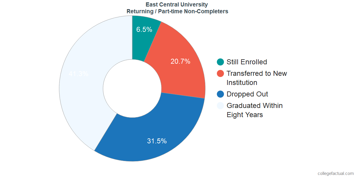 Non-completion rates for returning / part-time students at East Central University