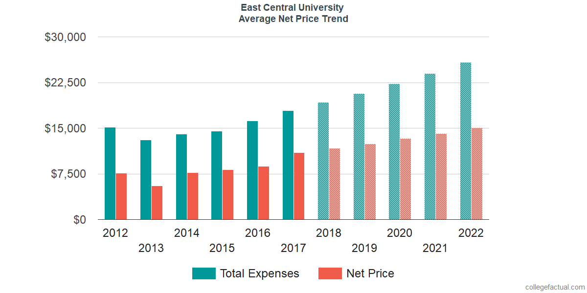 Net Price Trends at East Central University