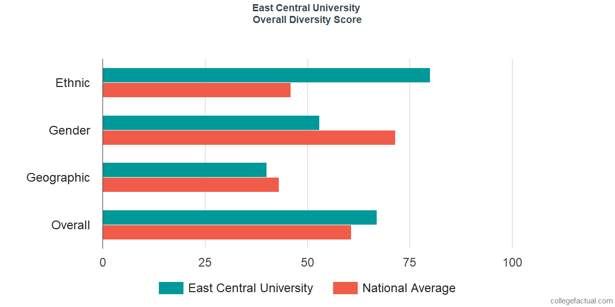 Overall Diversity at East Central University