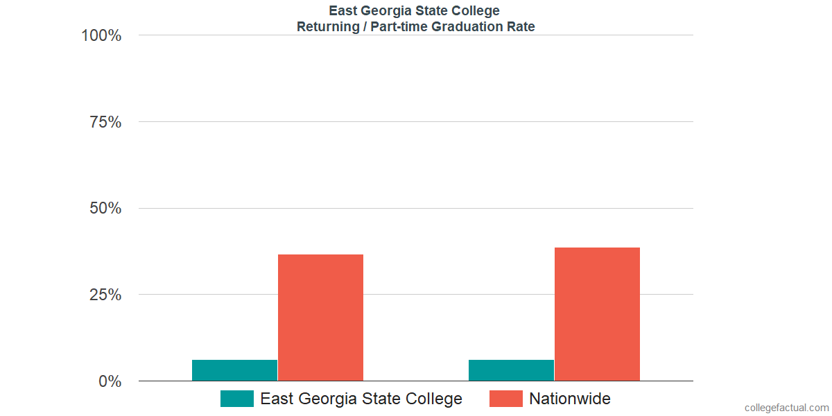 Graduation rates for returning / part-time students at East Georgia State College