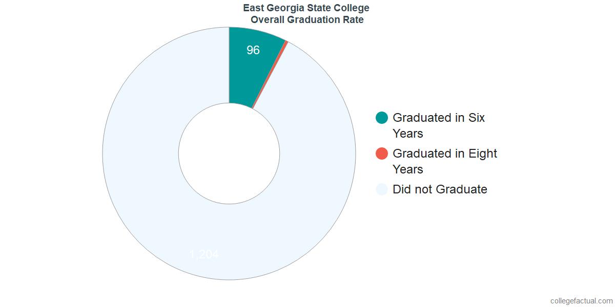 Undergraduate Graduation Rate at East Georgia State College