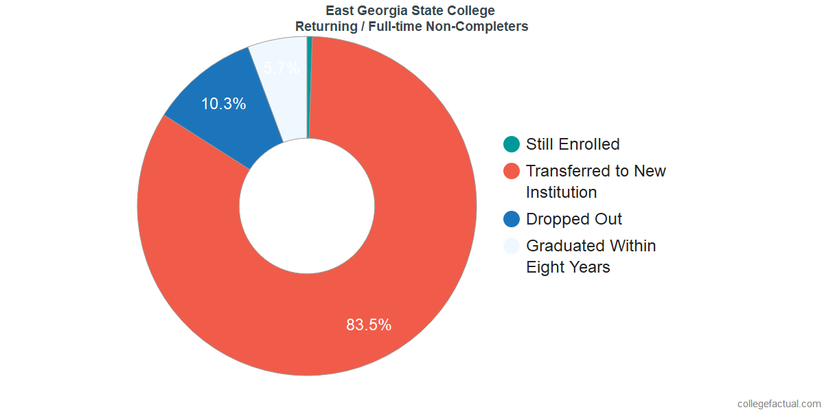 Non-completion rates for returning / full-time students at East Georgia State College