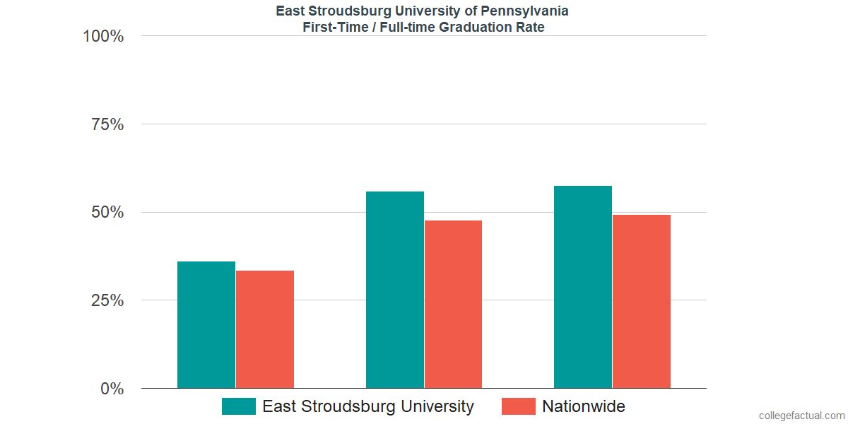 Graduation rates for first-time / full-time students at East Stroudsburg University of Pennsylvania