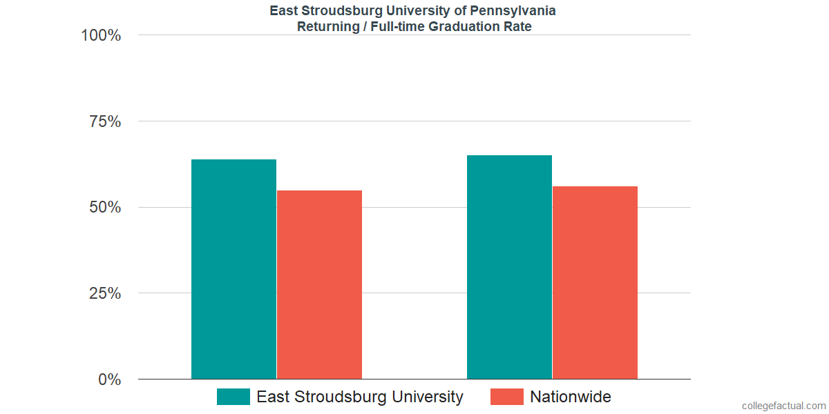 Graduation rates for returning / full-time students at East Stroudsburg University of Pennsylvania
