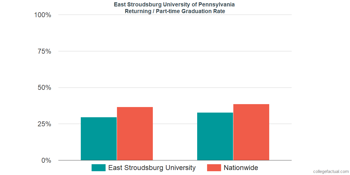 Graduation rates for returning / part-time students at East Stroudsburg University of Pennsylvania