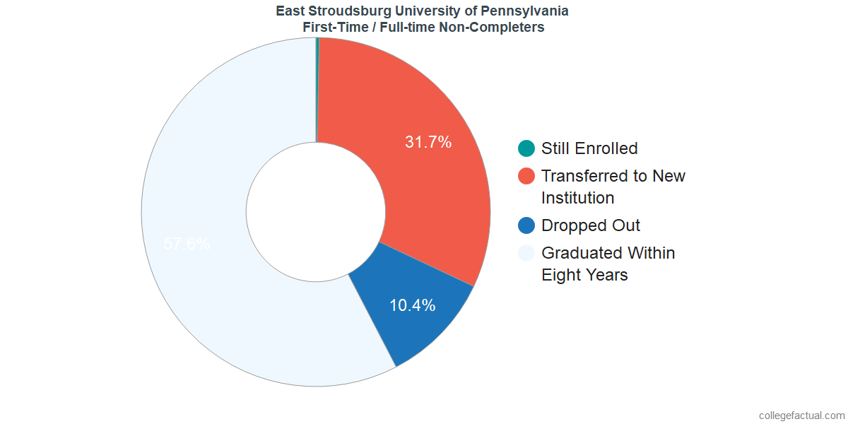 Non-completion rates for first-time / full-time students at East Stroudsburg University of Pennsylvania