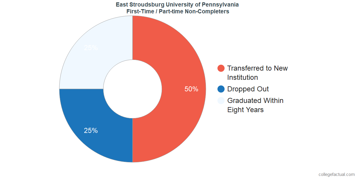 Non-completion rates for first-time / part-time students at East Stroudsburg University of Pennsylvania