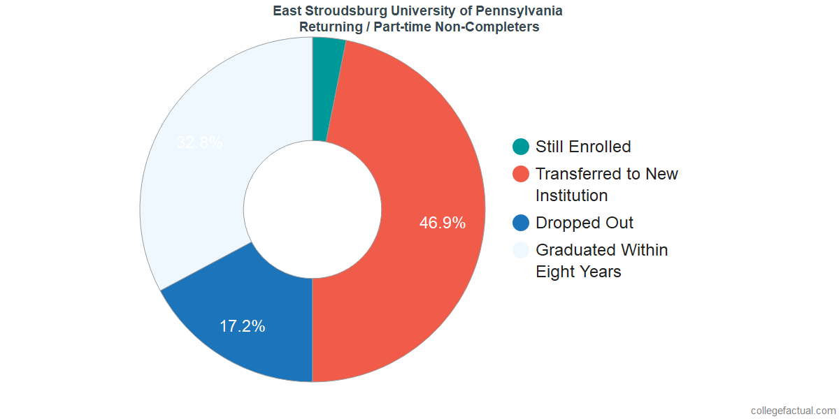Non-completion rates for returning / part-time students at East Stroudsburg University of Pennsylvania