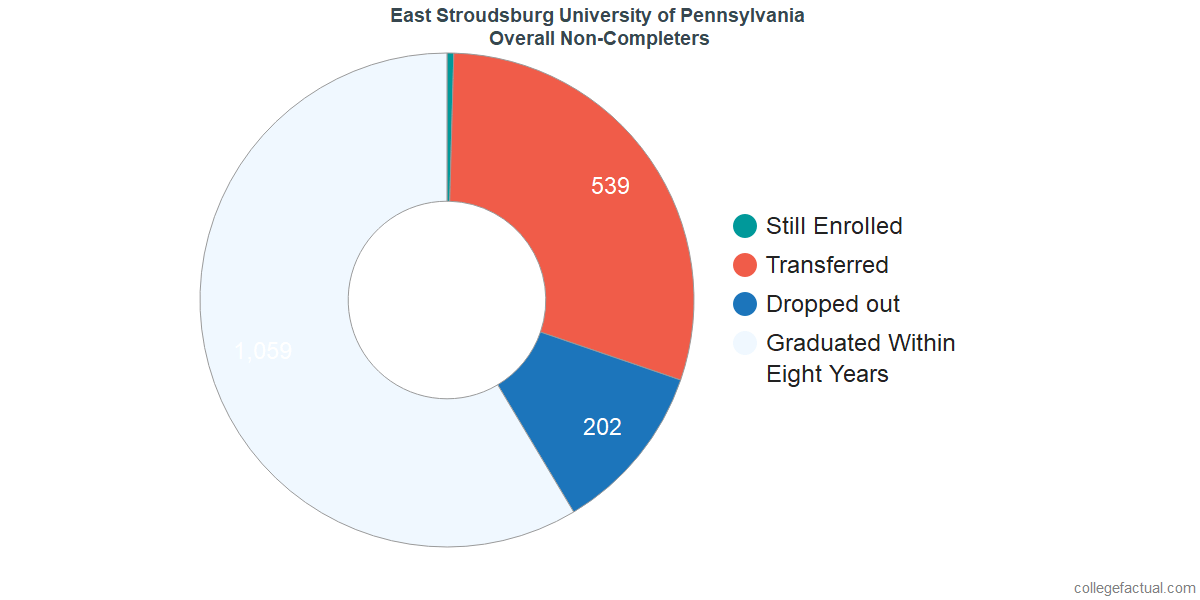 outcomes for students who failed to graduate from East Stroudsburg University of Pennsylvania