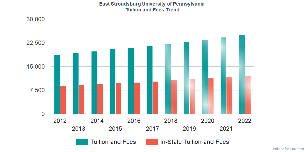 Tuition and Fees Trends at East Stroudsburg University of Pennsylvania