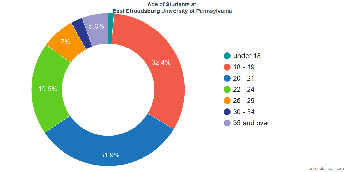 Age of Undergraduates at East Stroudsburg University of Pennsylvania