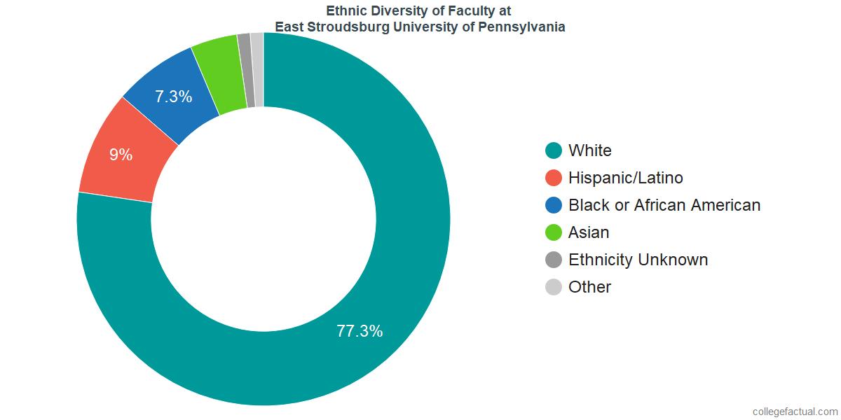 Ethnic Diversity of Faculty at East Stroudsburg University of Pennsylvania