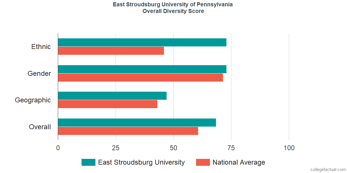 Overall Diversity at East Stroudsburg University of Pennsylvania