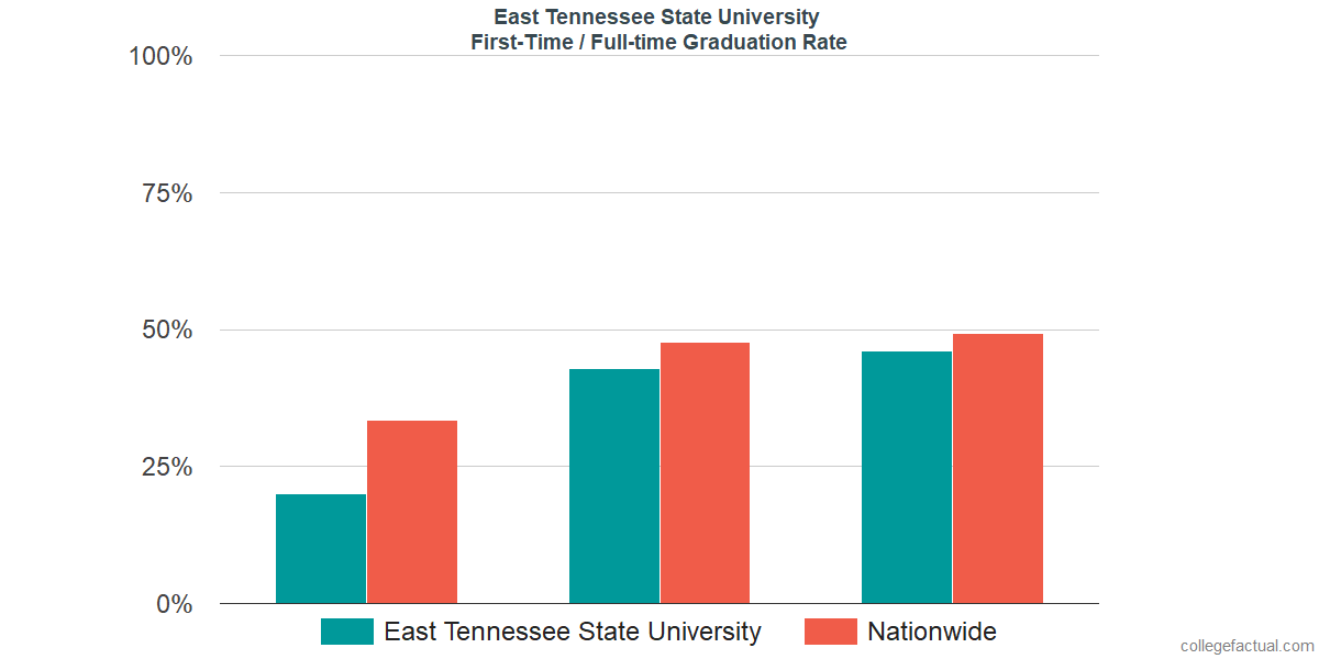 Graduation rates for first time / full-time students at East Tennessee State University