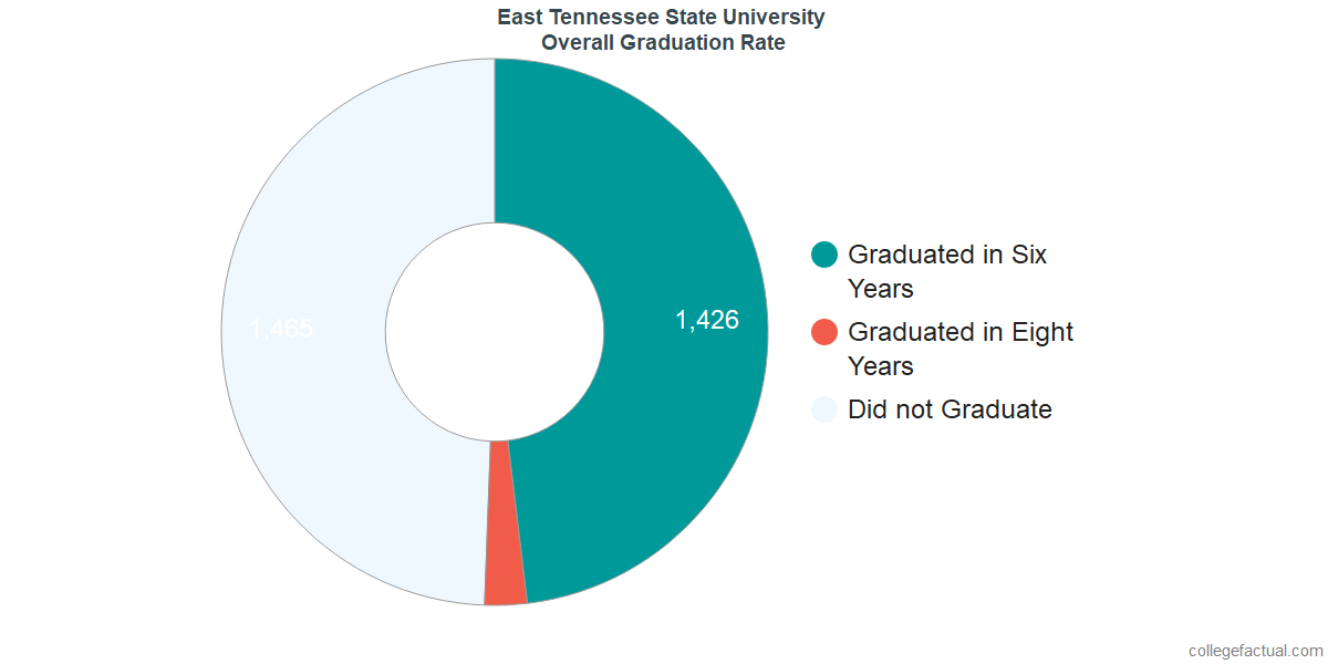 Undergraduate Graduation Rate at East Tennessee State University