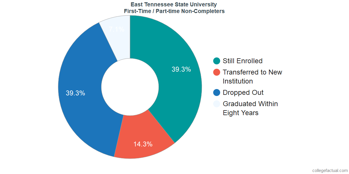 Non-completion rates for first-time / part-time students at East Tennessee State University